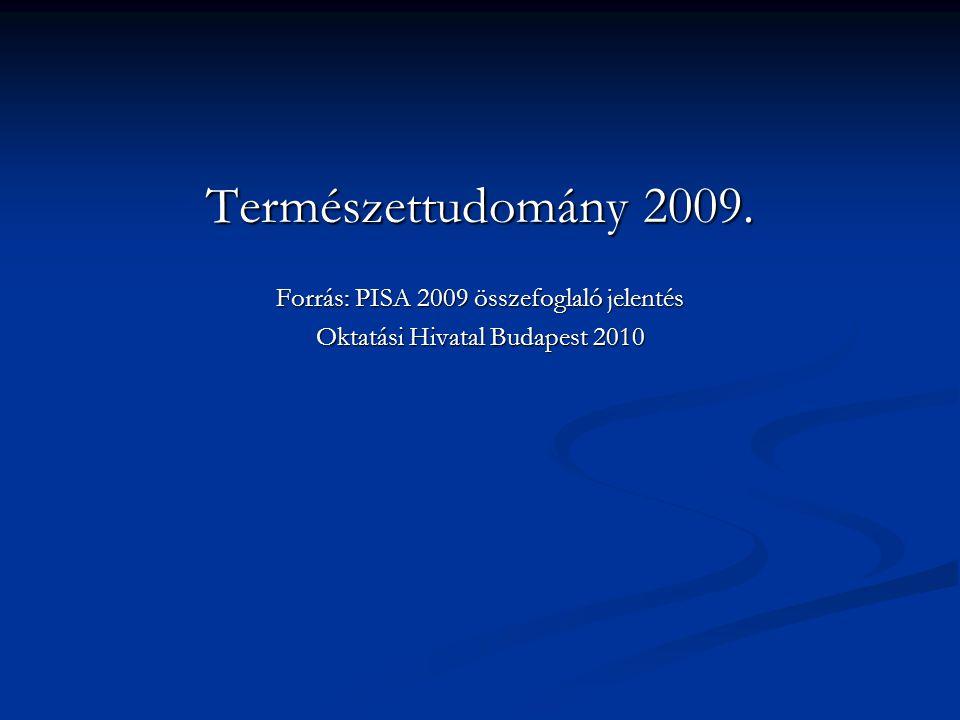 Természettudomány 2009. Forrás: PISA 2009 összefoglaló jelentés