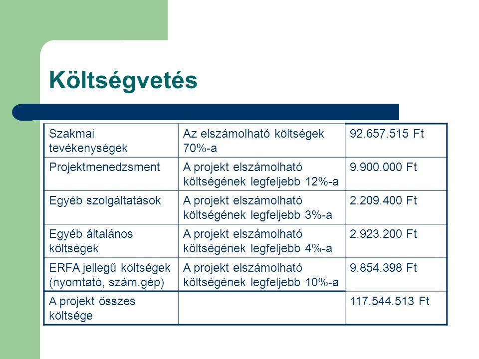 Költségvetés Szakmai tevékenységek Az elszámolható költségek 70%-a