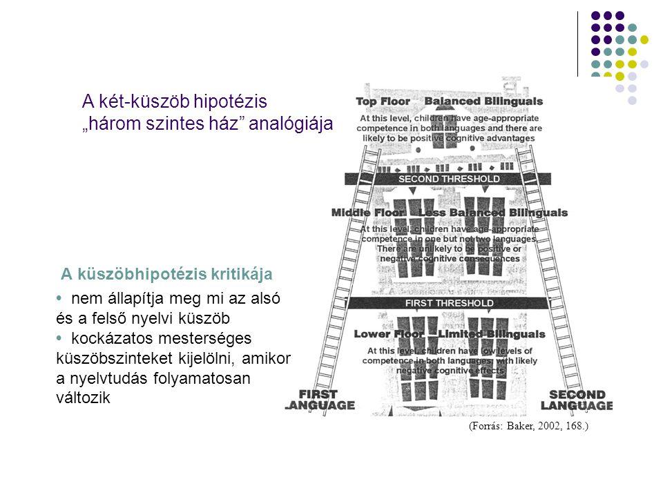"""A két-küszöb hipotézis """"három szintes ház analógiája"""