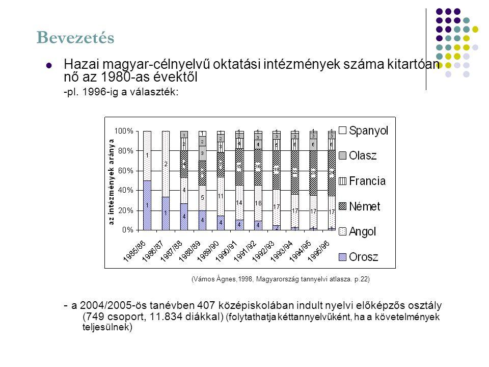Bevezetés Hazai magyar-célnyelvű oktatási intézmények száma kitartóan nő az 1980-as évektől. -pl. 1996-ig a választék: