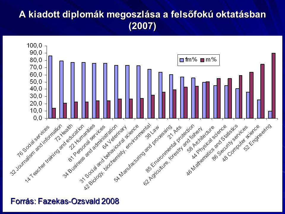 A kiadott diplomák megoszlása a felsőfokú oktatásban (2007)