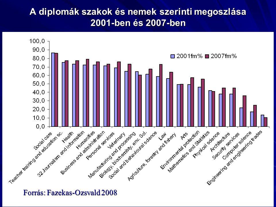 A diplomák szakok és nemek szerinti megoszlása 2001-ben és 2007-ben