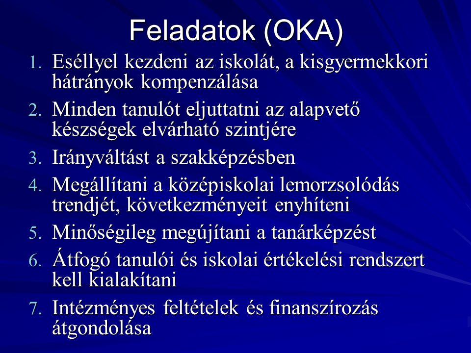 Feladatok (OKA) Eséllyel kezdeni az iskolát, a kisgyermekkori hátrányok kompenzálása.