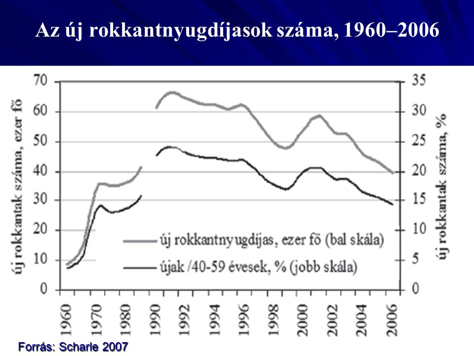 Az új rokkantnyugdíjasok száma, 1960–2006