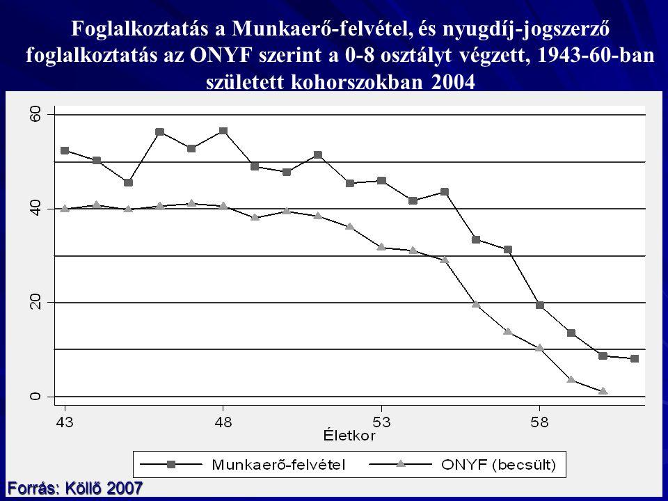 Foglalkoztatás a Munkaerő-felvétel, és nyugdíj-jogszerző foglalkoztatás az ONYF szerint a 0-8 osztályt végzett, 1943-60-ban született kohorszokban 2004