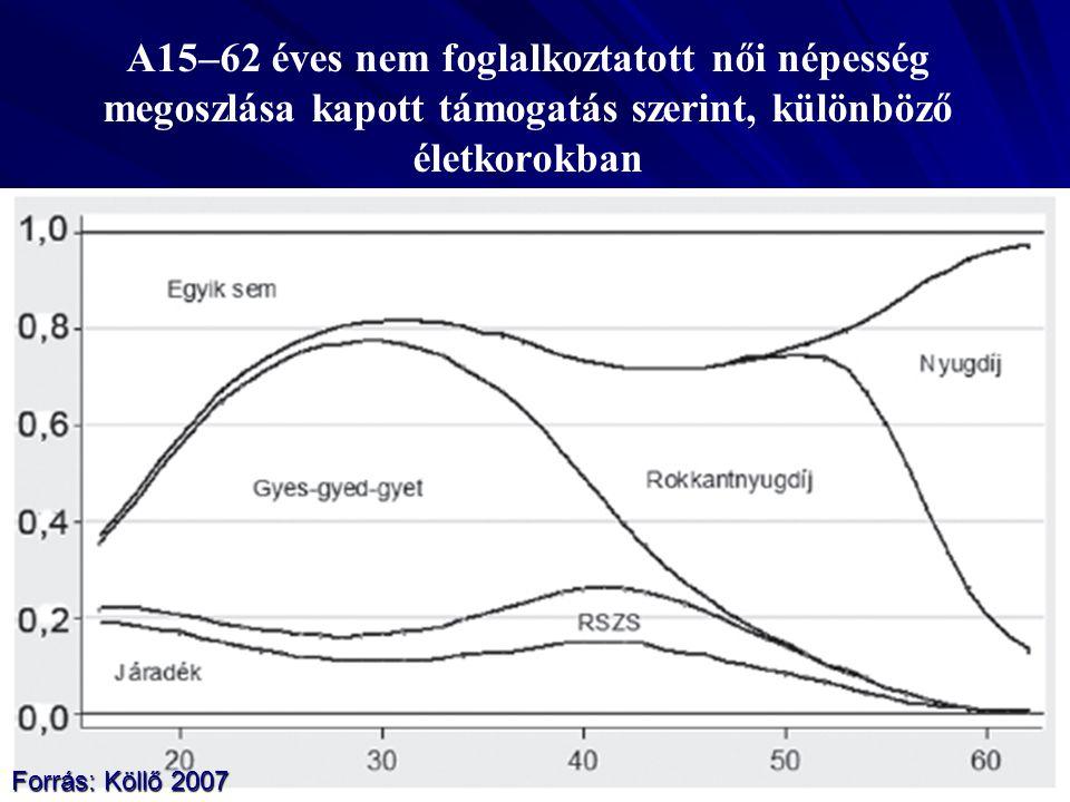 A15–62 éves nem foglalkoztatott női népesség megoszlása kapott támogatás szerint, különböző életkorokban