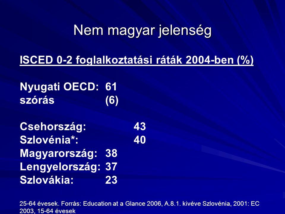Nem magyar jelenség ISCED 0-2 foglalkoztatási ráták 2004-ben (%)