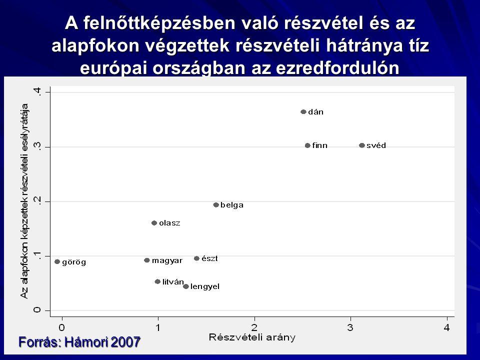 A felnőttképzésben való részvétel és az alapfokon végzettek részvételi hátránya tíz európai országban az ezredfordulón
