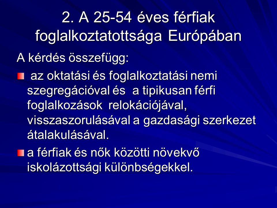 2. A 25-54 éves férfiak foglalkoztatottsága Európában