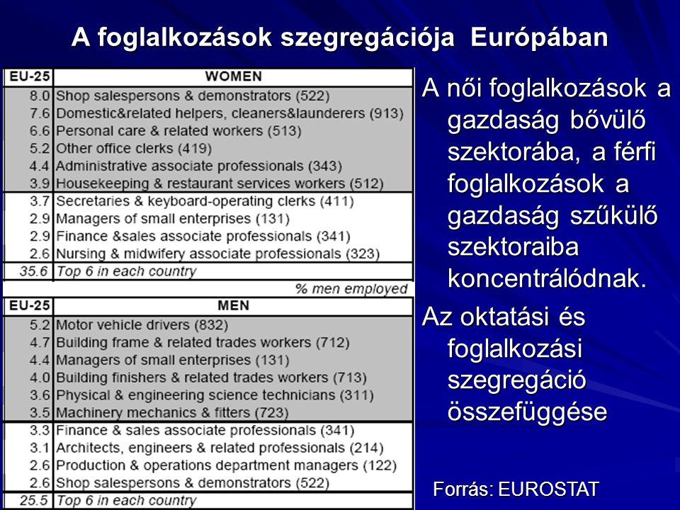 A foglalkozások szegregációja Európában