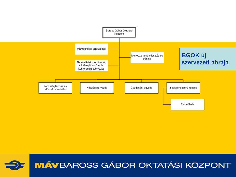 BGOK új szervezeti ábrája 2017.04.04. www.vasutaskepzes.hu 4 4