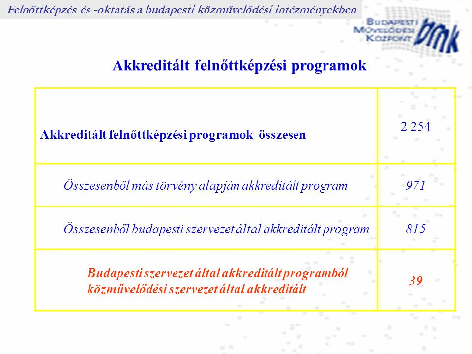 Akkreditált felnőttképzési programok