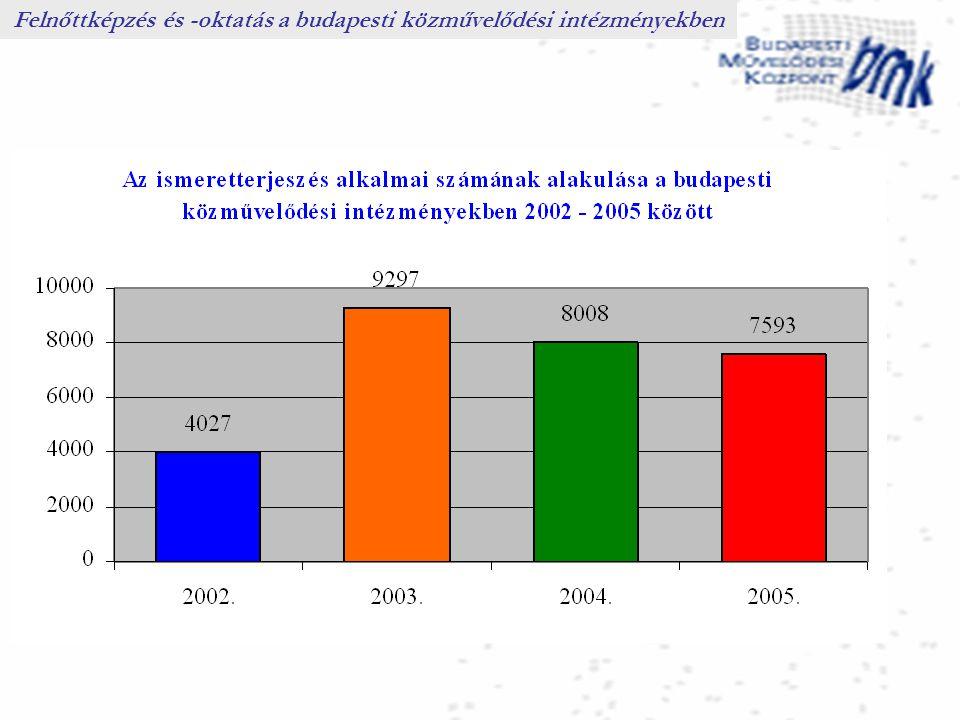 Felnőttképzés és -oktatás a budapesti közművelődési intézményekben