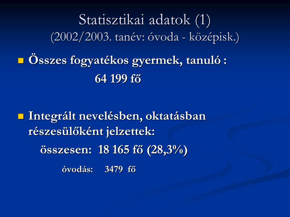 Statisztikai adatok (1) (2002/2003. tanév: óvoda - középisk.)