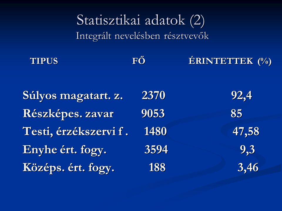 Statisztikai adatok (2) Integrált nevelésben résztvevők