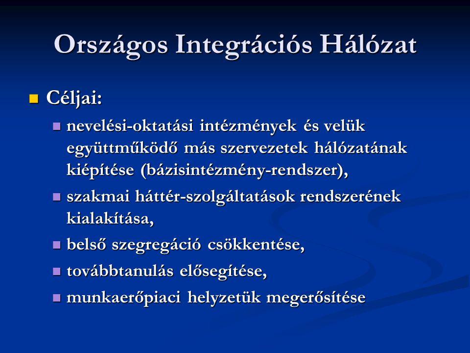 Országos Integrációs Hálózat