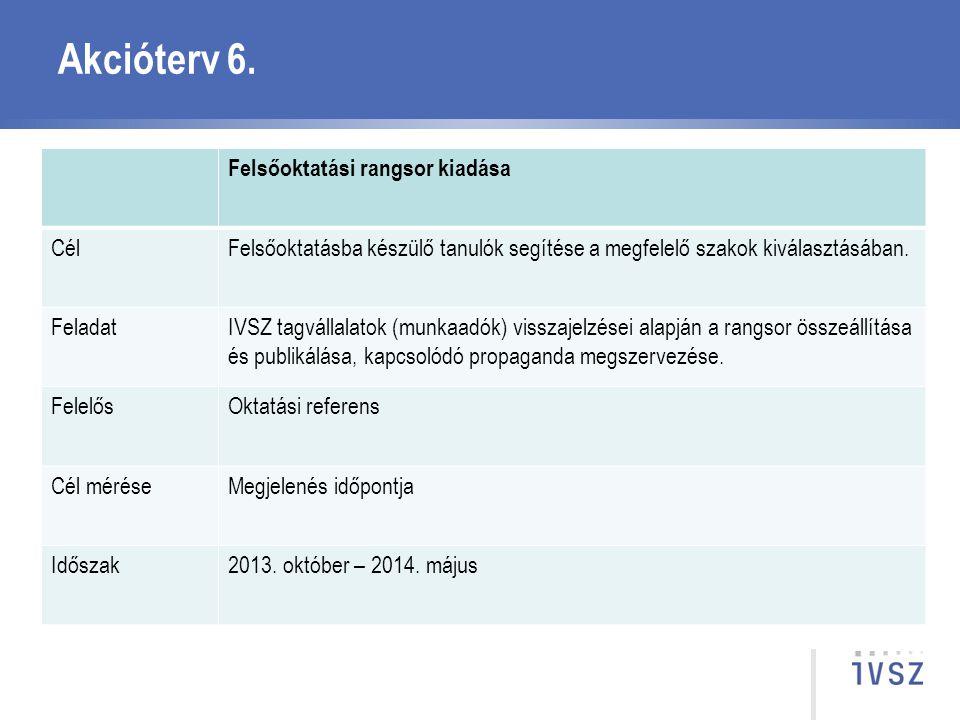Akcióterv 6. Felsőoktatási rangsor kiadása Cél