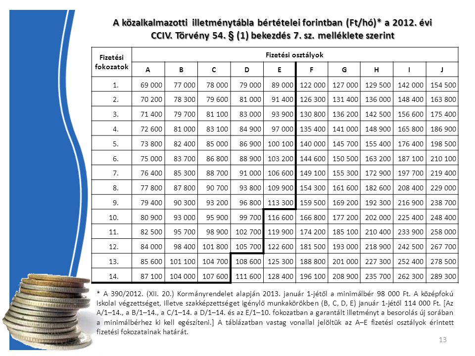 A közalkalmazotti illetménytábla bértételei forintban (Ft/hó). a 2012