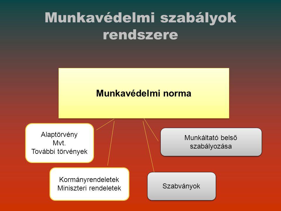 Munkavédelmi szabályok rendszere