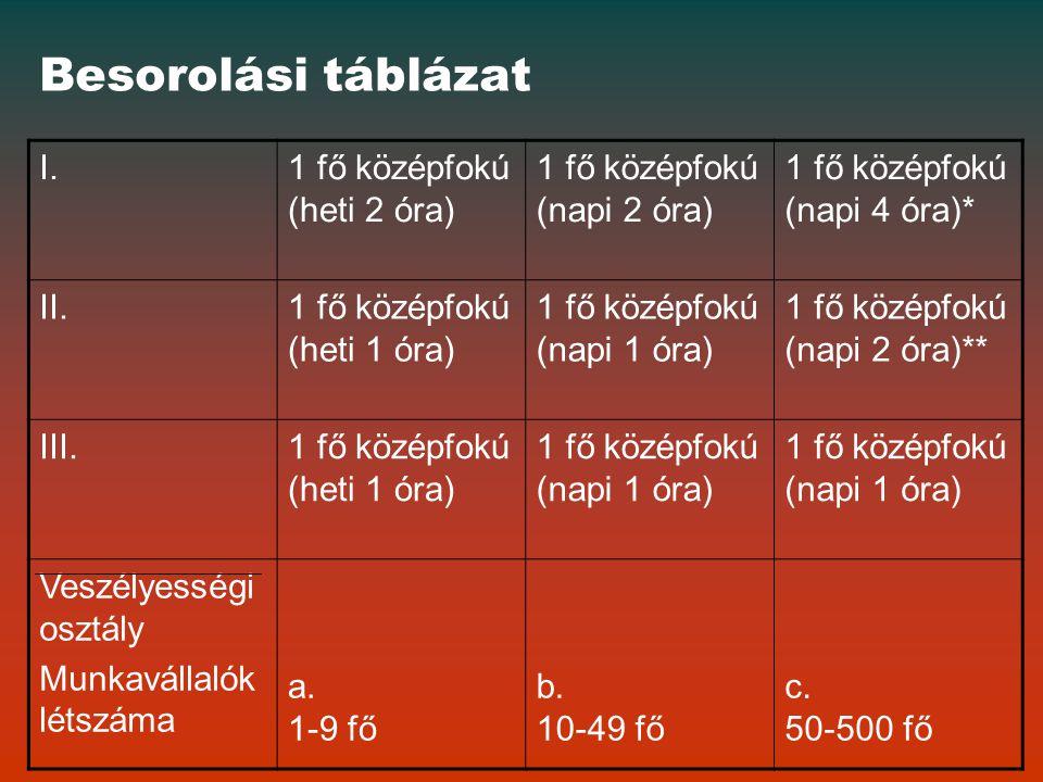 Besorolási táblázat I. 1 fő középfokú (heti 2 óra)