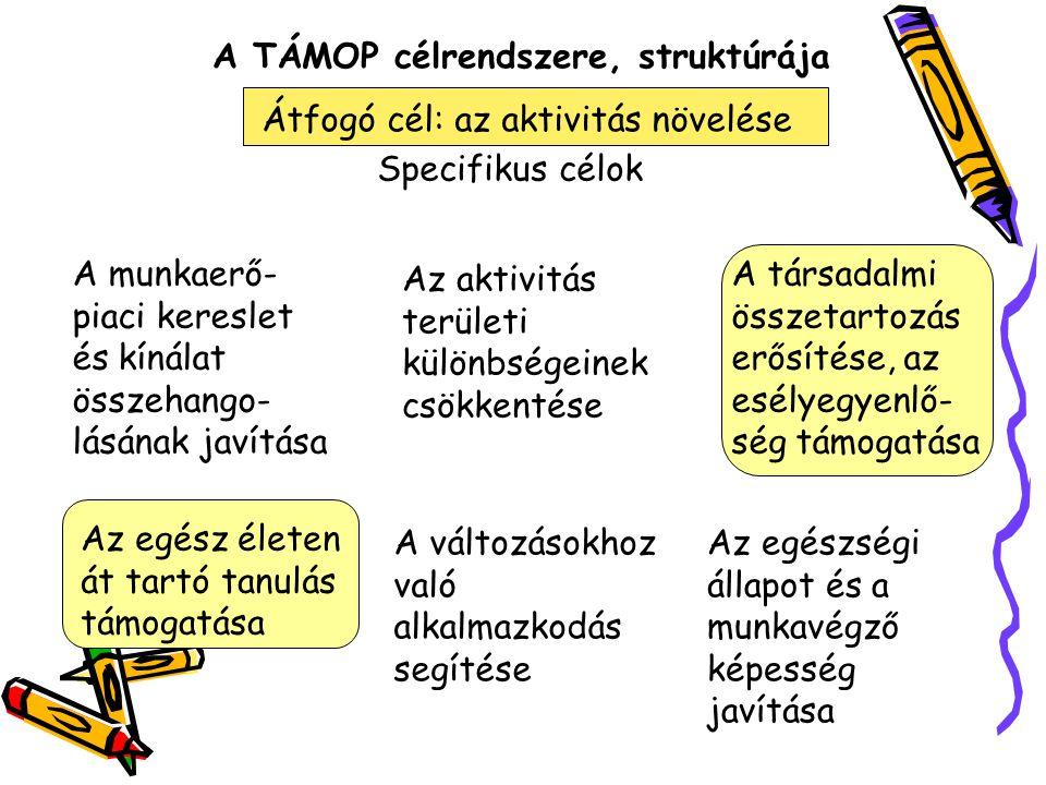 A TÁMOP célrendszere, struktúrája