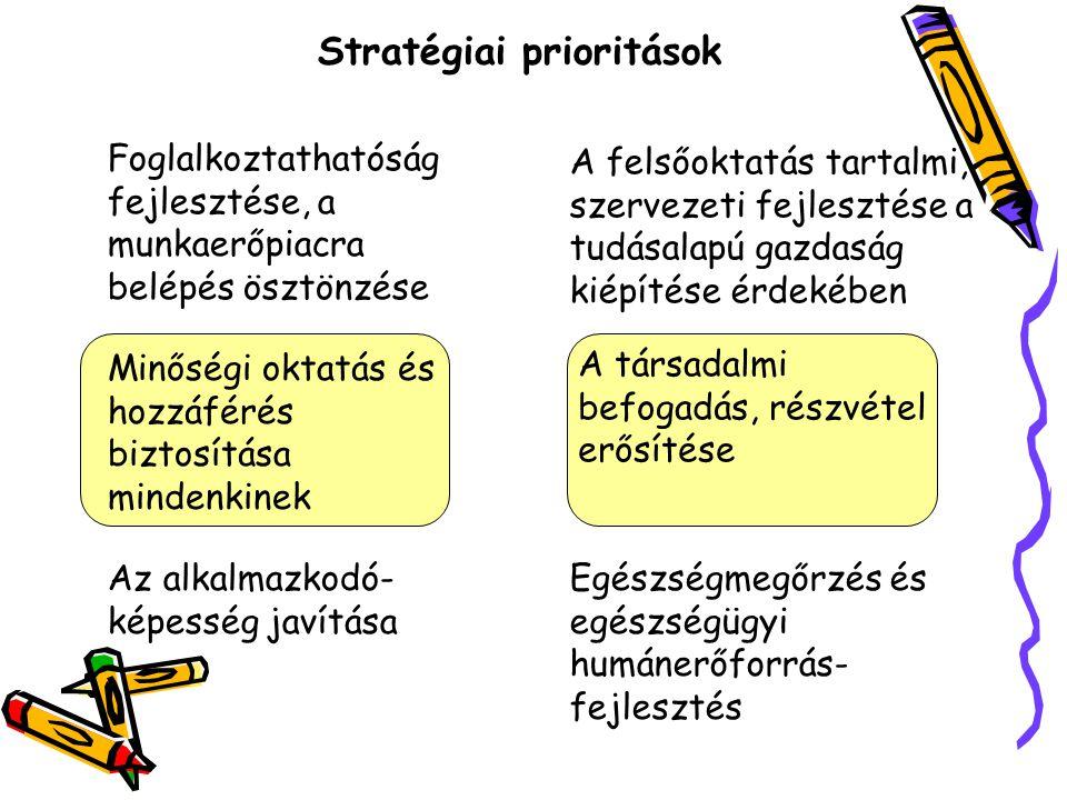 Stratégiai prioritások