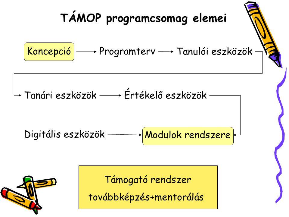 TÁMOP programcsomag elemei