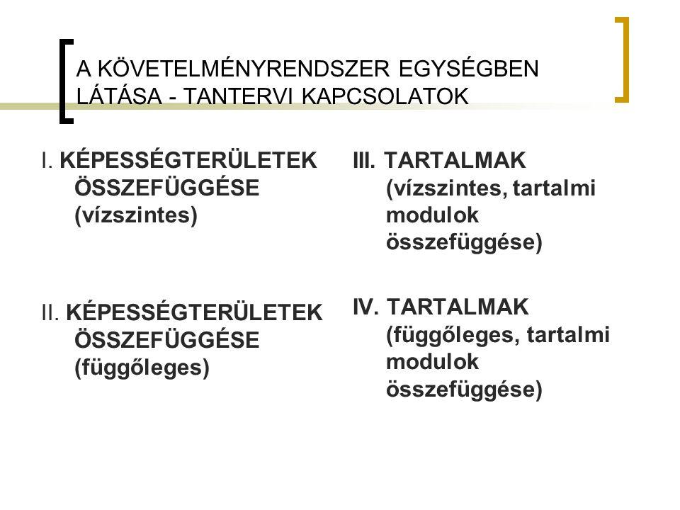 A KÖVETELMÉNYRENDSZER EGYSÉGBEN LÁTÁSA - TANTERVI KAPCSOLATOK