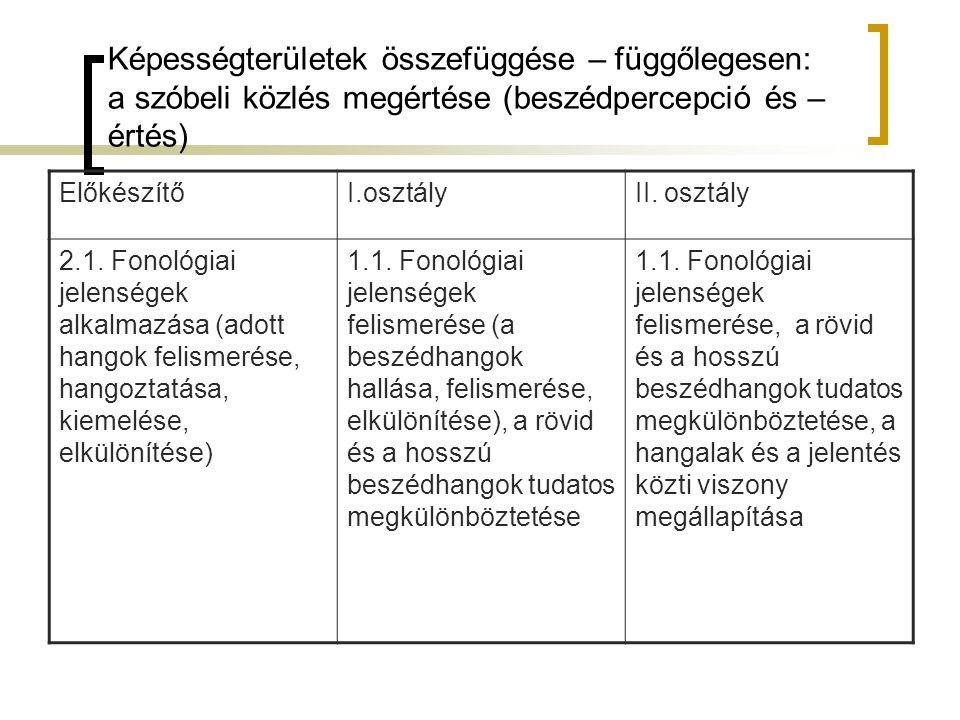 Képességterületek összefüggése – függőlegesen: a szóbeli közlés megértése (beszédpercepció és –értés)