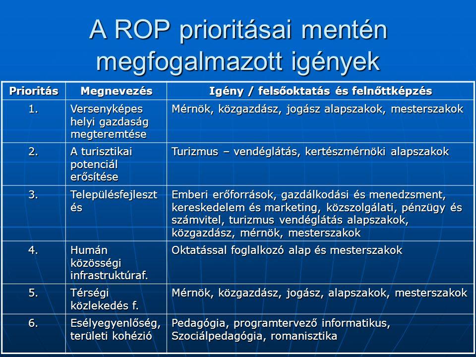 A ROP prioritásai mentén megfogalmazott igények