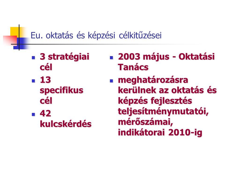 Eu. oktatás és képzési célkitűzései