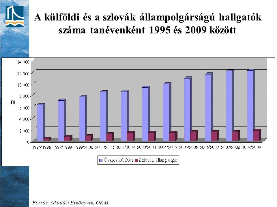 A külföldi és a szlovák állampolgárságú hallgatók száma tanévenként 1995 és 2009 között