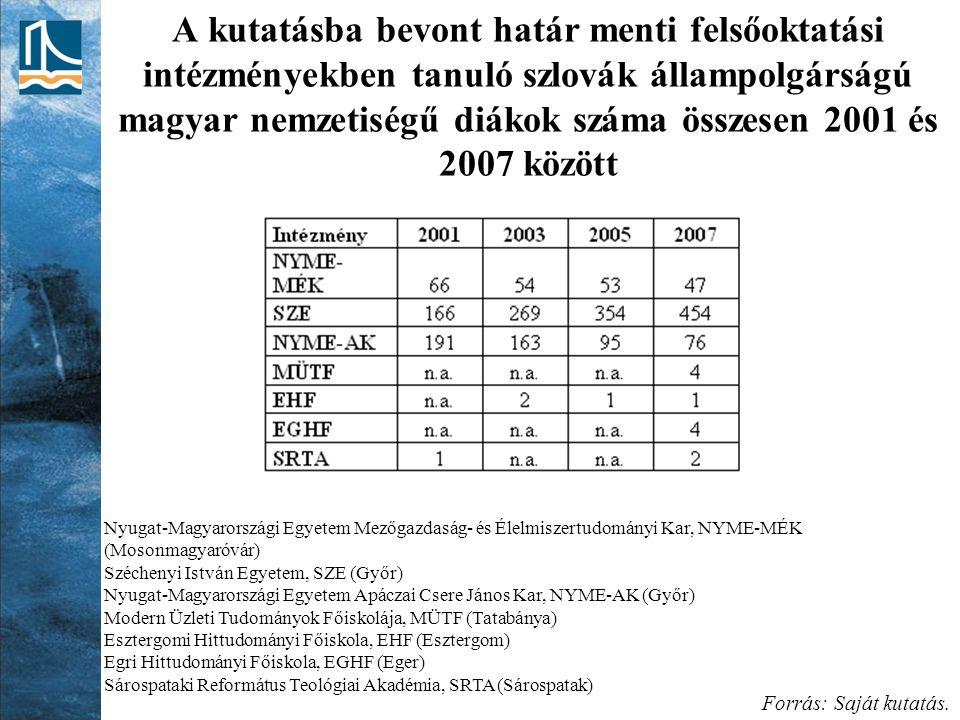 A kutatásba bevont határ menti felsőoktatási intézményekben tanuló szlovák állampolgárságú magyar nemzetiségű diákok száma összesen 2001 és 2007 között
