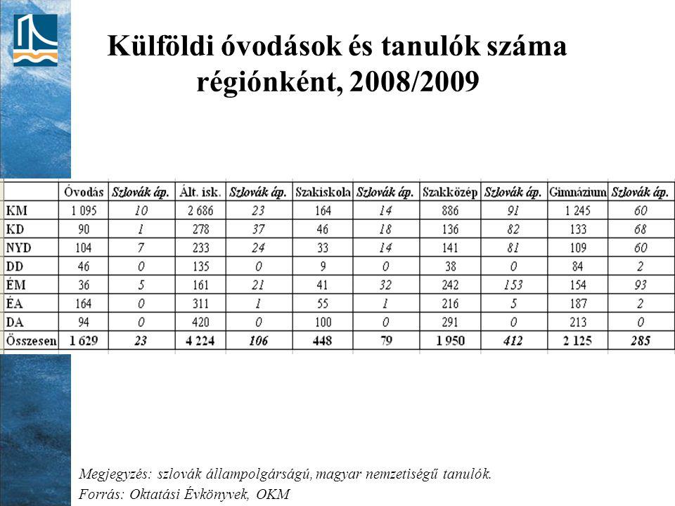 Külföldi óvodások és tanulók száma régiónként, 2008/2009