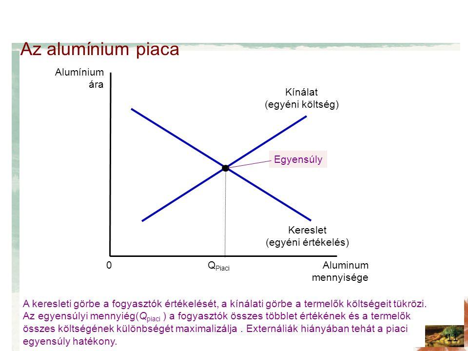 Az alumínium piaca 11 Alumínium ára Kínálat (egyéni költség) Kereslet