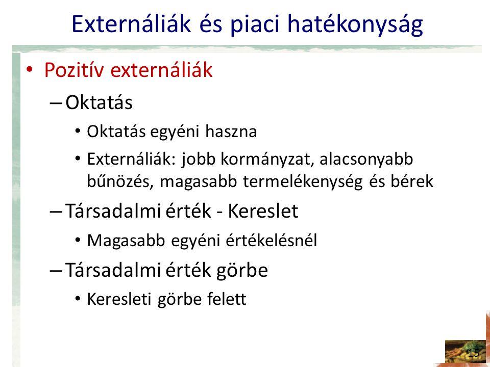 Externáliák és piaci hatékonyság