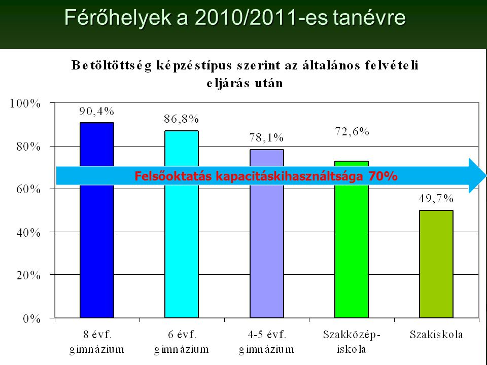 Férőhelyek a 2010/2011-es tanévre