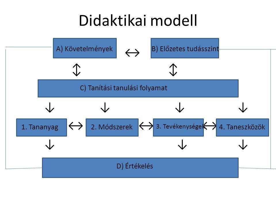 ↔ Didaktikai modell ↕ ↕ ↓ ↓ ↓ ↓ ↔ ↔ ↔ ↔ ↔ ↓ ↓ ↓ A) Követelmények