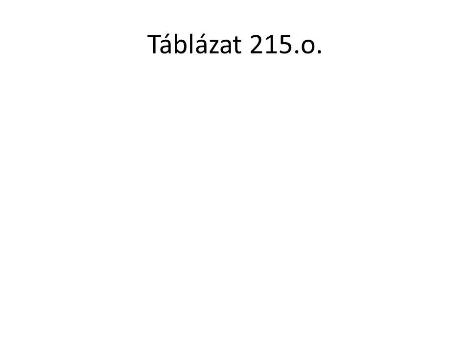 Táblázat 215.o.