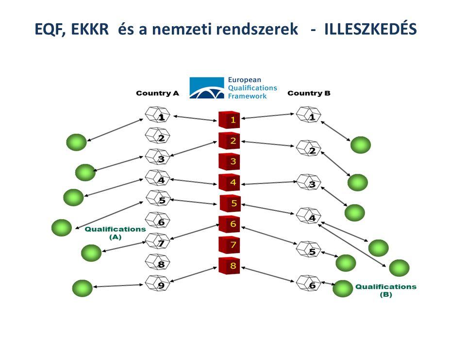 EQF, EKKR és a nemzeti rendszerek - ILLESZKEDÉS