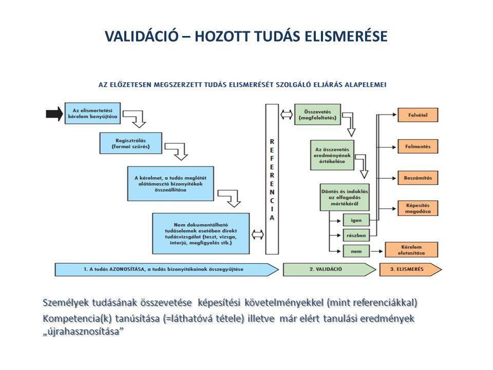 VALIDÁCIÓ – HOZOTT TUDÁS ELISMERÉSE