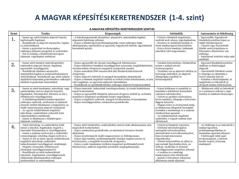 A MAGYAR KÉPESÍTÉSI KERETRENDSZER (1-4. szint)