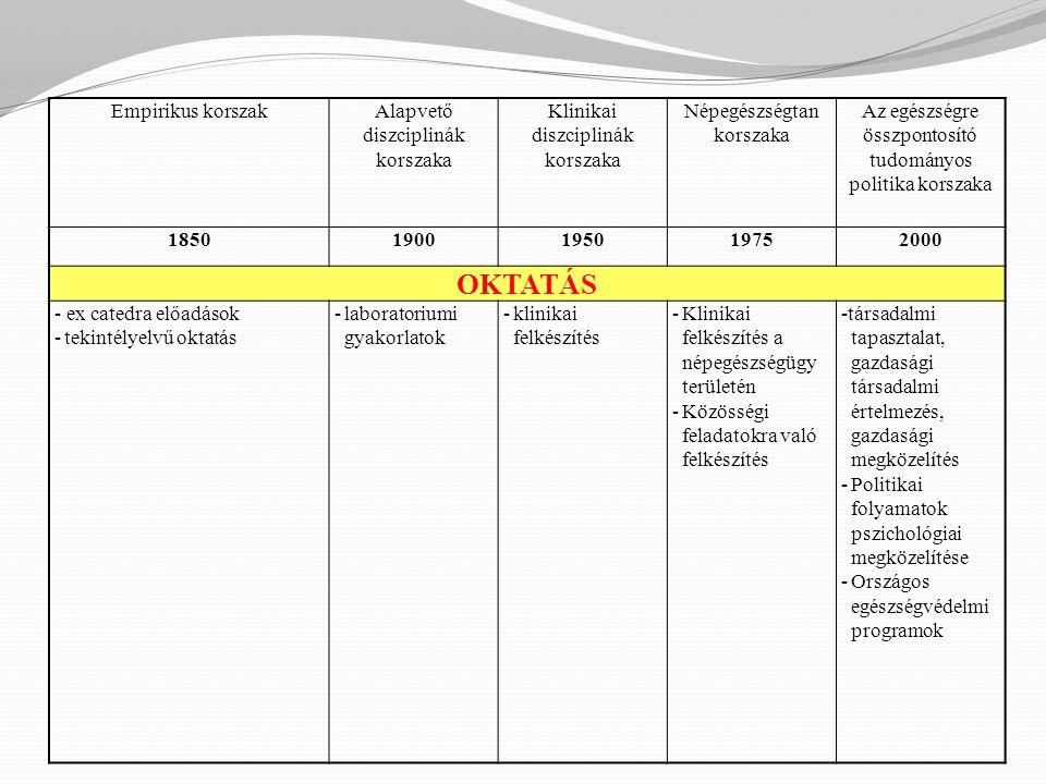 OKTATÁS Empirikus korszak Alapvető diszciplinák korszaka