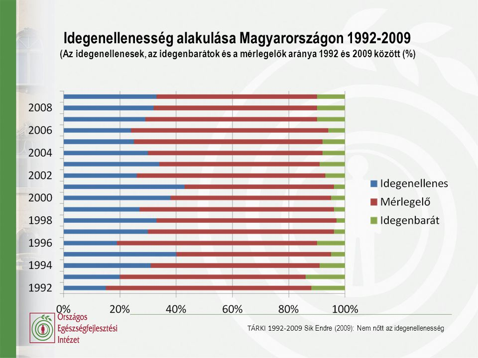 Idegenellenesség alakulása Magyarországon 1992-2009 (Az idegenellenesek, az idegenbarátok és a mérlegelők aránya 1992 és 2009 között (%)