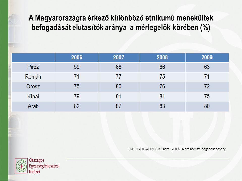 A Magyarországra érkező különböző etnikumú menekültek befogadását elutasítók aránya a mérlegelők körében (%)