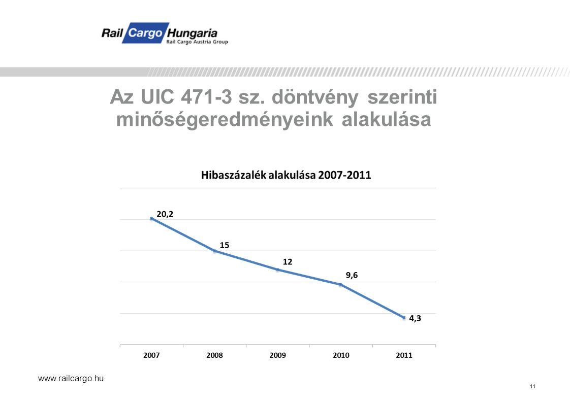 Az UIC 471-3 sz. döntvény szerinti minőségeredményeink alakulása