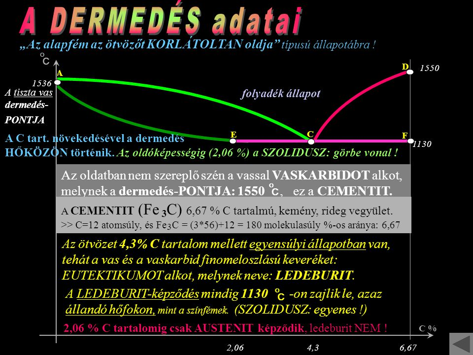 """A DERMEDÉS adatai """"Az alapfém az ötvözőt KORLÁTOLTAN oldja típusú állapotábra ! O. C. D. 1550."""