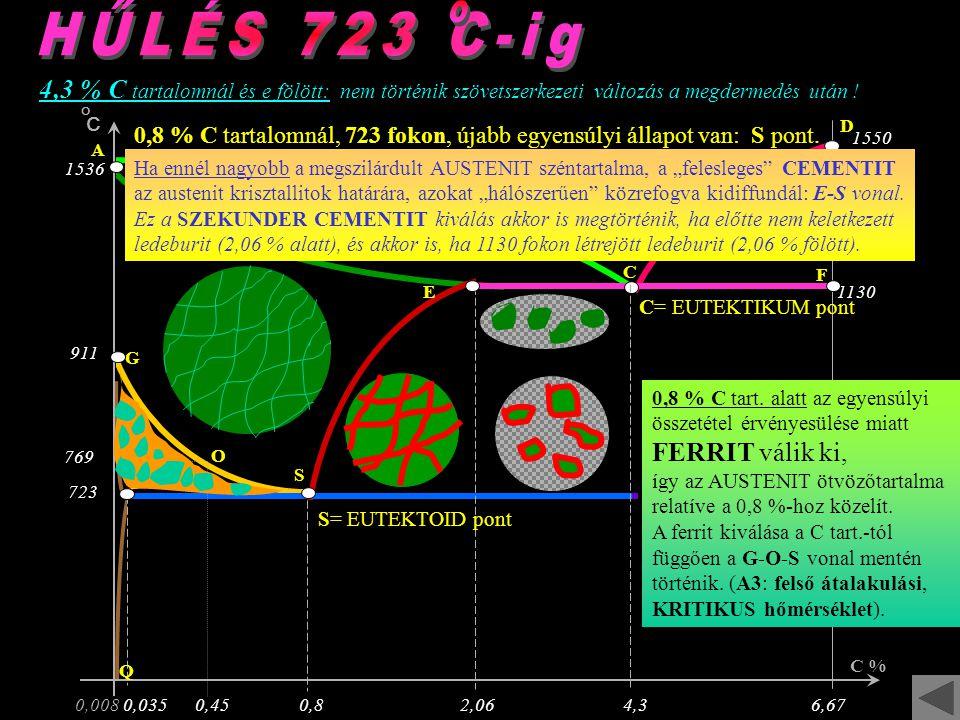 HŰLÉS 723 C-ig o. 4,3 % C tartalomnál és e fölött: nem történik szövetszerkezeti változás a megdermedés után !