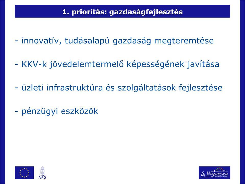 1. prioritás: gazdaságfejlesztés