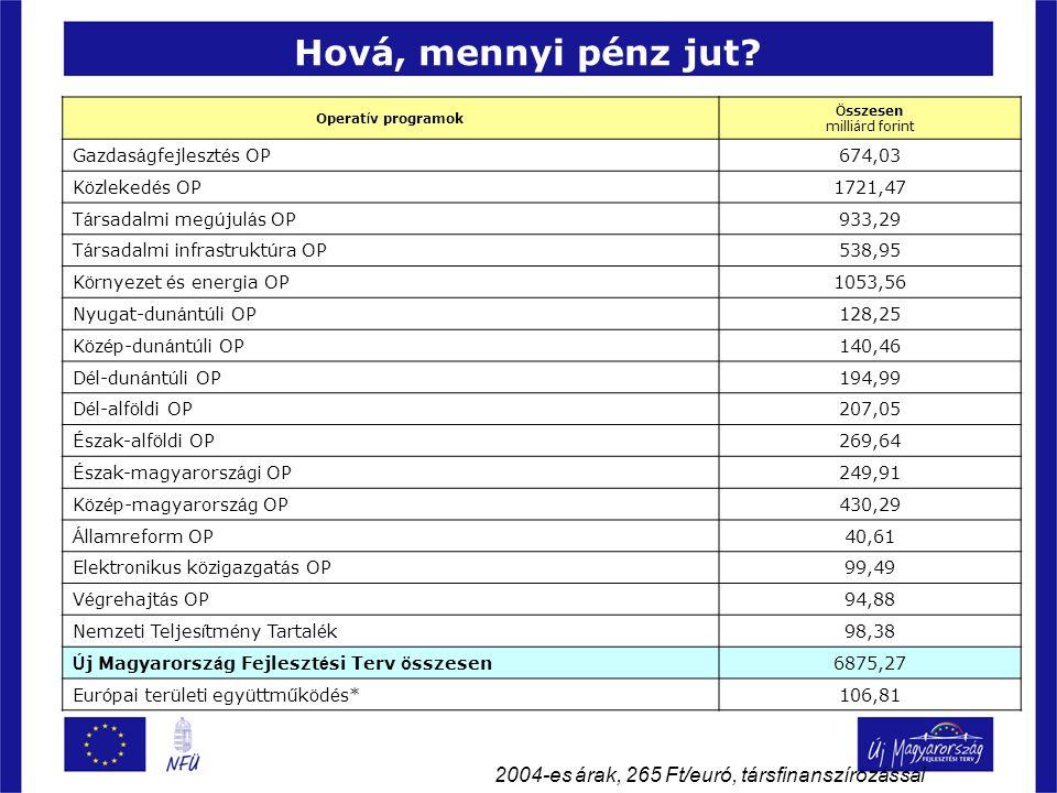 Hová, mennyi pénz jut 2004-es árak, 265 Ft/euró, társfinanszírozással